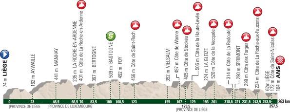 Lutych - Bastogne - Lutych profil trati