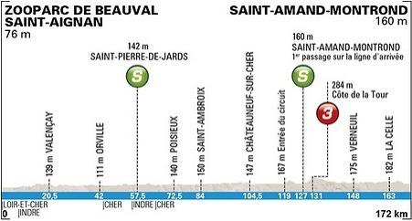 etapa Paříž - Nice