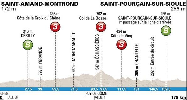 Zítřejší rovinatá etapa Paříž - Nice
