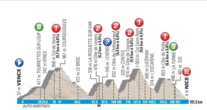 Profil zítřejší etapy Paříž - Nice