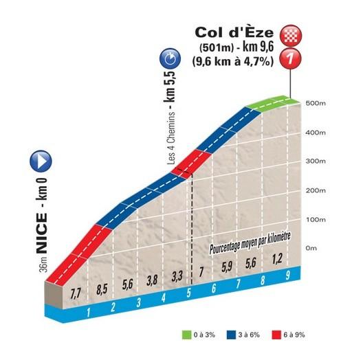 Poslední etapa Paříž - Nice, časovka na Col d´Eze