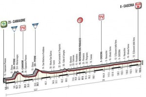 profil 2. etapa Tirreno Adriatico 2015