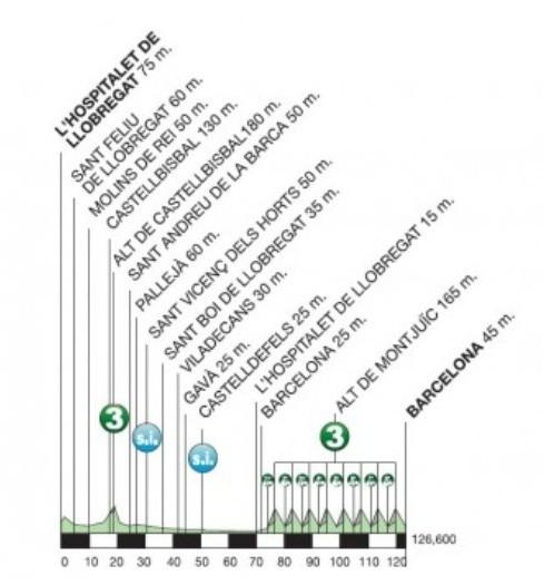 Volta Ciclista a Catalunya 2015, 7. etapa