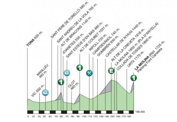 Volta Ciclista a Catalunya 2015, etapa číslo 4
