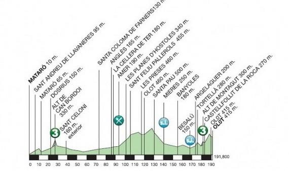 Volta a Catalunya - 2. etapa