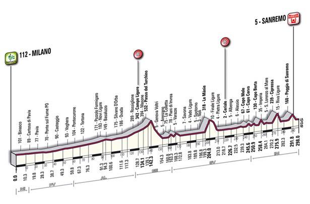 Milán - San Remo profil