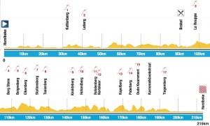 E3 Harelbeke - profil