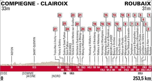 Profil pekla severu - Paříž Roubaix 2015