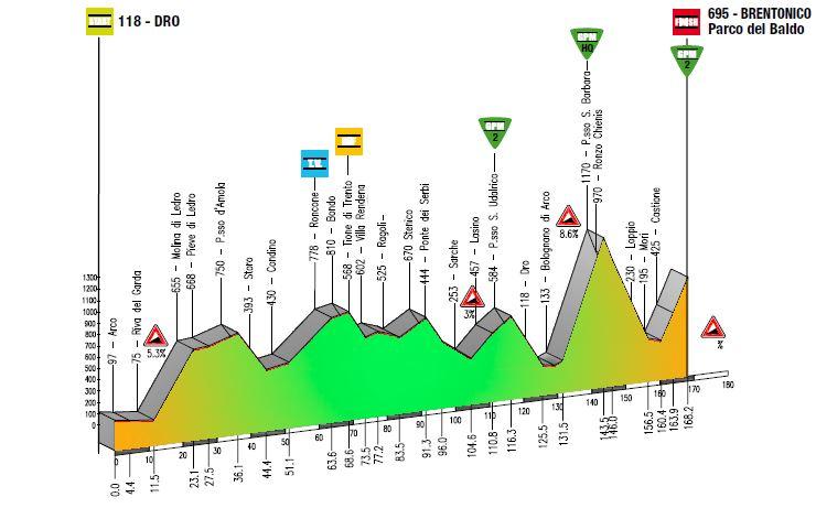 Trentino2