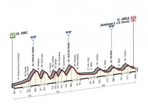 11. etapa Gira končí na okruhu Imola