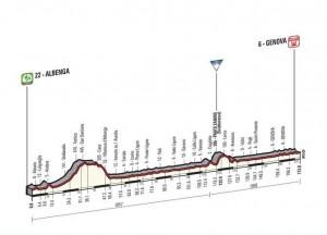 2. etapa Gira je ideální pro spurtery. Etapa vede z Albengy do Janova a má 173 km