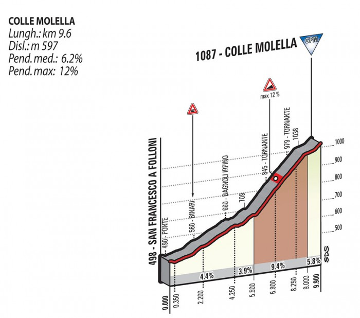 Colle Molella