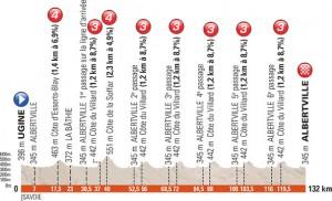 1. etapa Critéria di Dauphiné by měla přinést vítězství sprintera