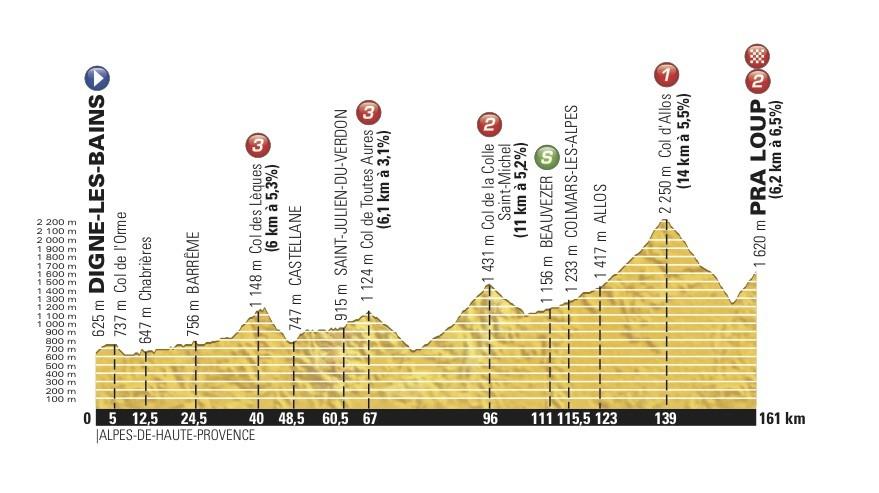 17. etapa, stejná, jako na letošním Critériu du Dauphiné