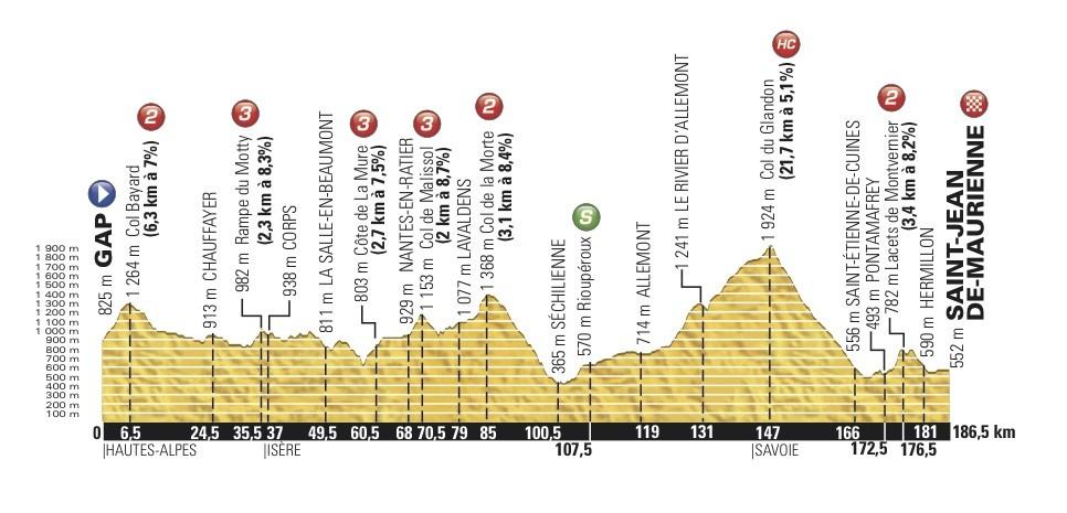 18. etapa a mnoho vrchařských prémií