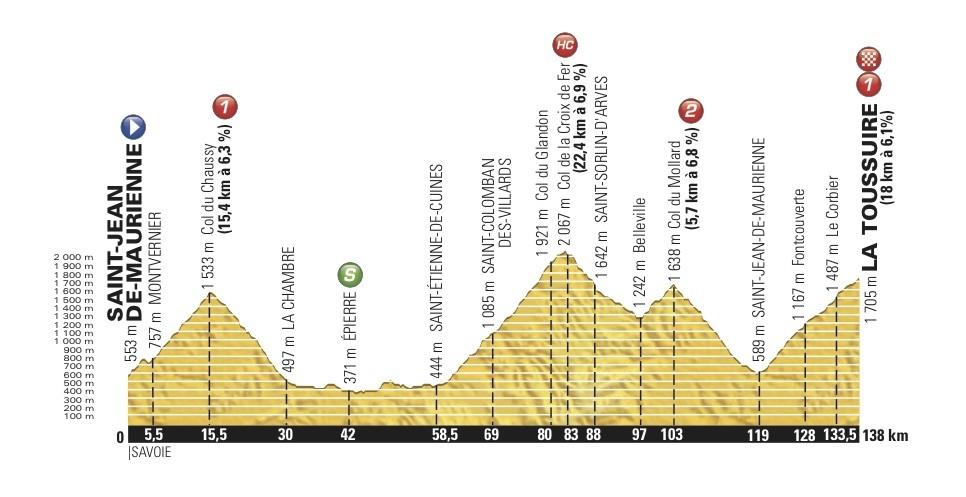 19. etapa na La Toussuire