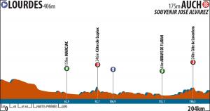 La Route du Sud - 1.etapa