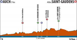La Route du Sud - 2.etapa