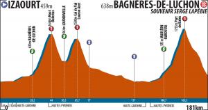 La Route du Sud - 3.etapa