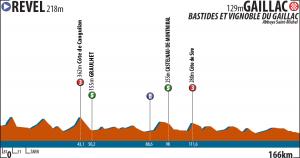 La Route du Sud - 4. etapa