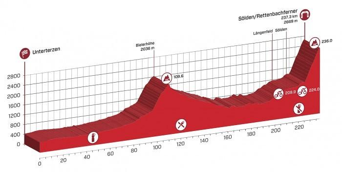 Profil dnešní etapy Kolem Švýcarska