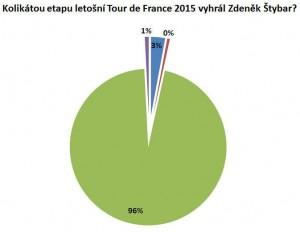 Graf úspěšnosti v soutěži o cyklistický dres