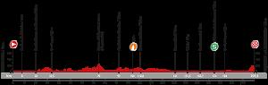 Profil 4. etapy