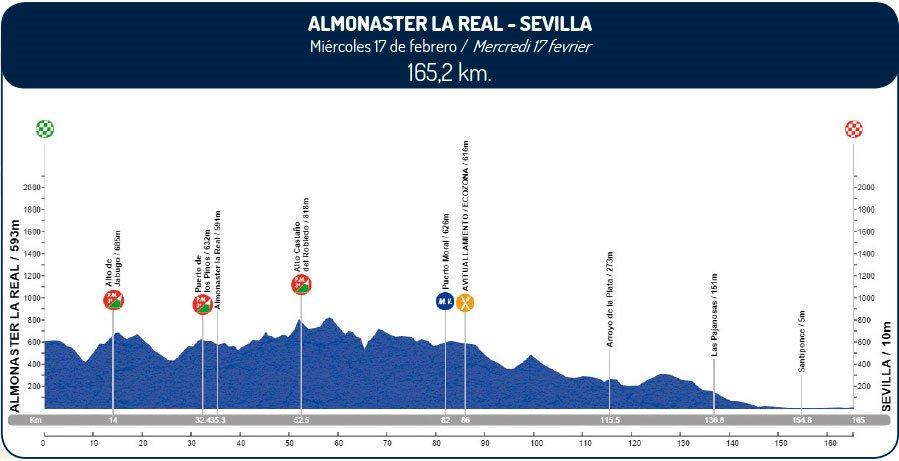 Andalúcia, 1. etapa