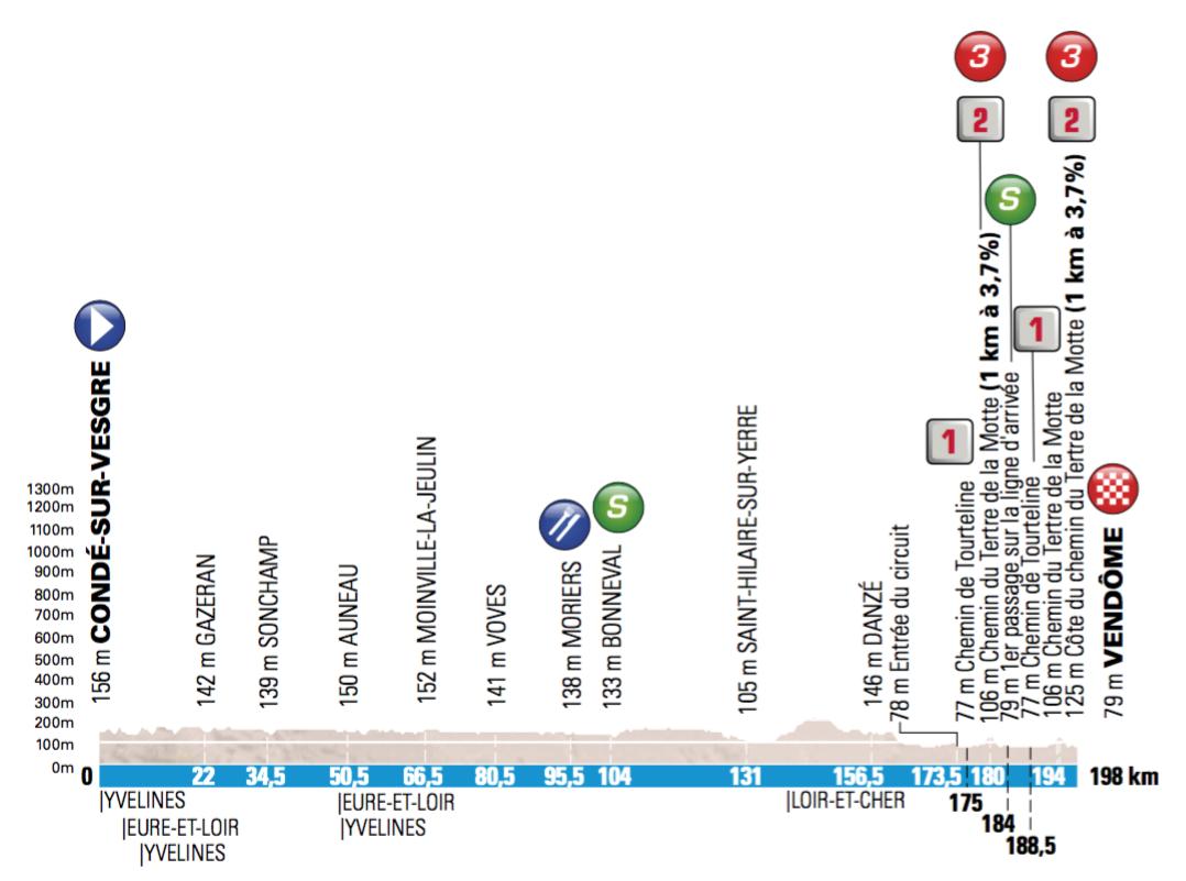 1. etapa, Paríž - Nice