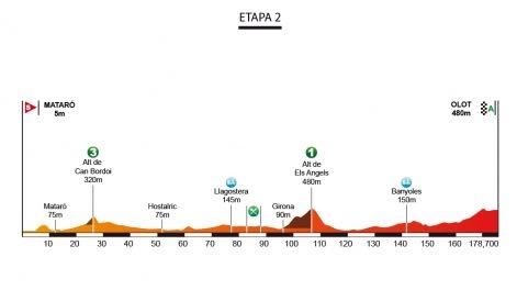 2. etapa, Katalánsko