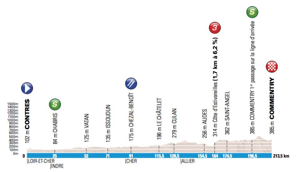 2. etapa, Paríž - Nice