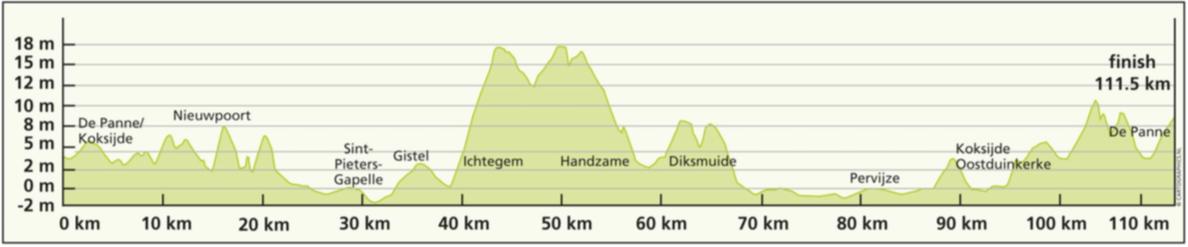 3a. etapa, De Panne 2016