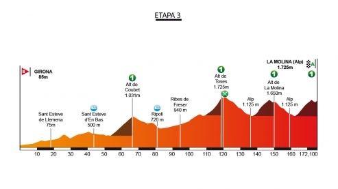 3. etapa, Katalánsko