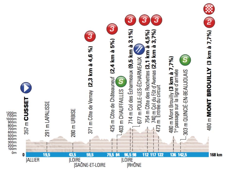 3. etapa, Paríž - Nice