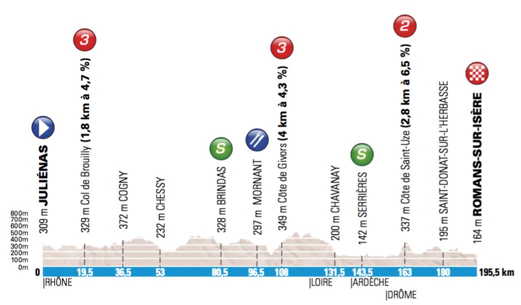 4. etapa, Paríž - Nice