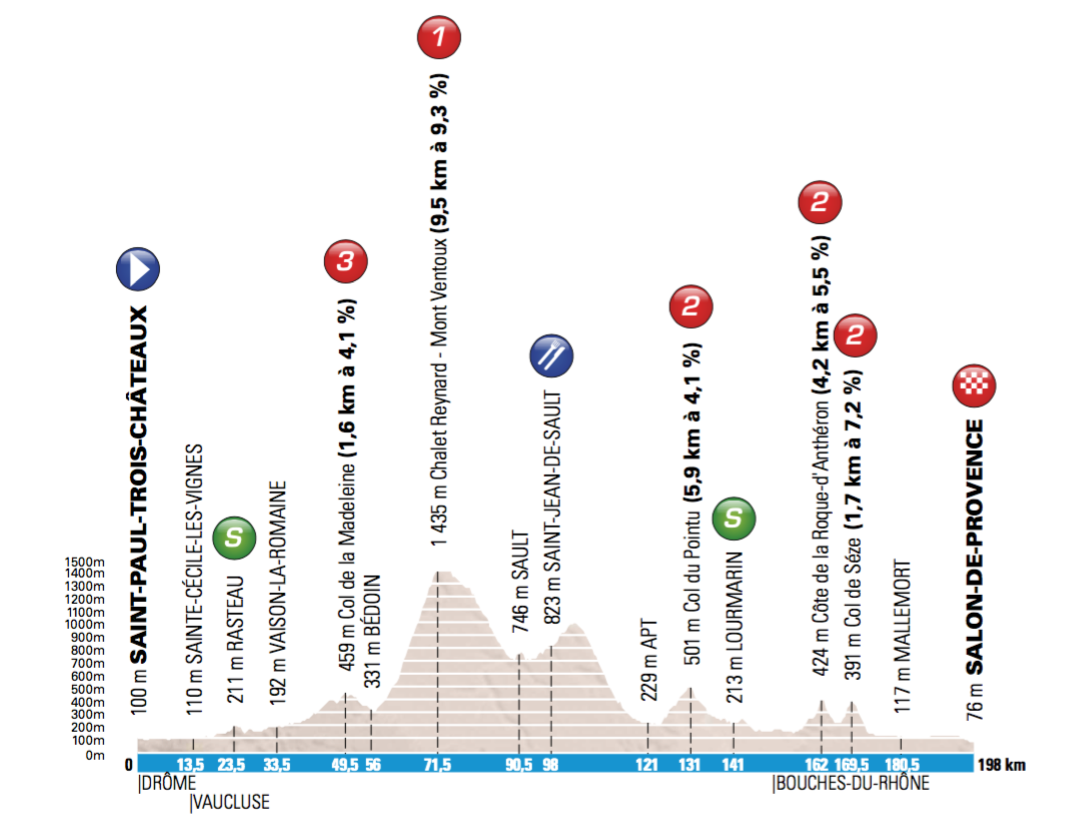 5. etapa, Paríž - Nice