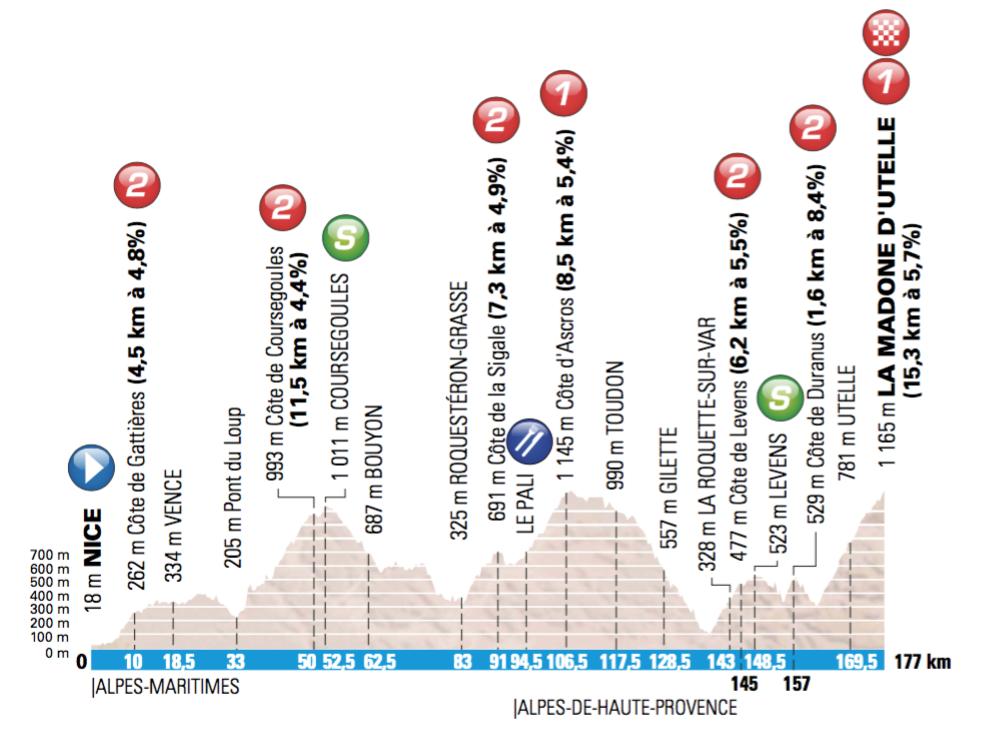 6. etapa, Paríž - Nice