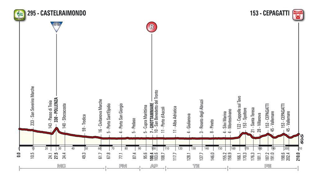 6. etapa, Tirreno