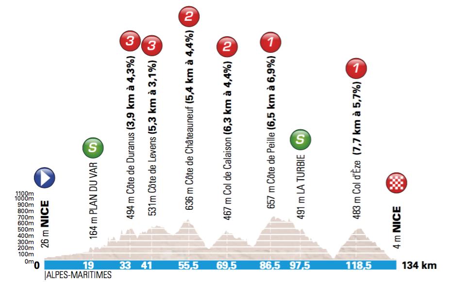 7. etapa, Paríž - Nice