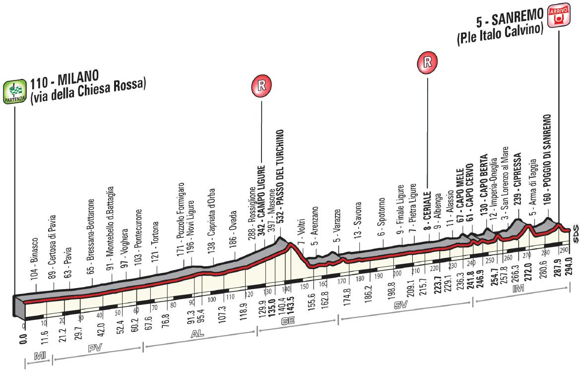 Miláno - San Remo, profil