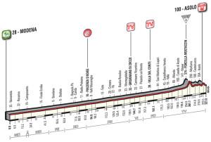 11. etapa Giro 2016 profil