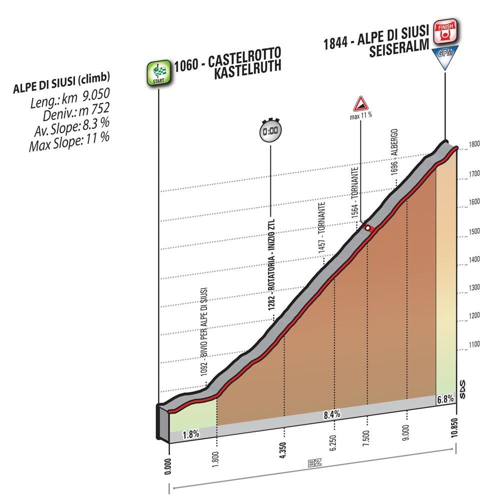 15. etapa Giro 2016 profil