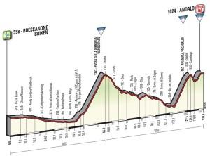 16. etapa Giro 2016 profil
