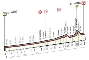 18. etapa Giro 2016 profil
