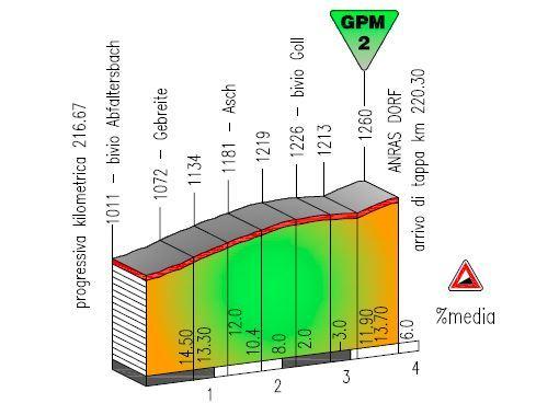 2. etapa, Trentino 2