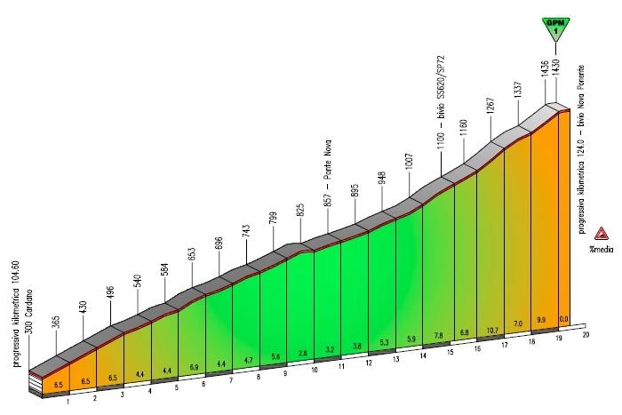 3. etapa, Trentino 1