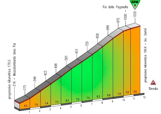 3. etapa, Trentino 2