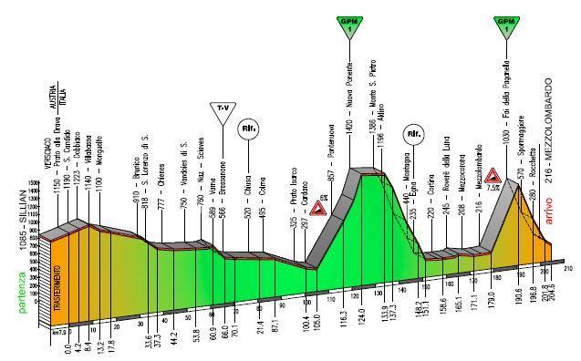3. etapa, Trentino