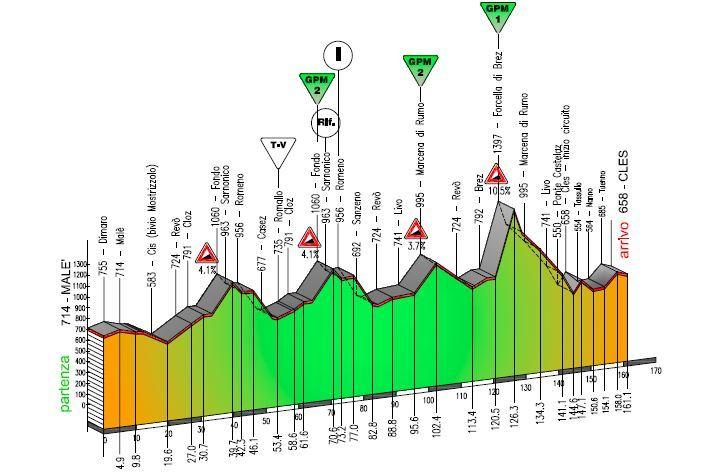 4. etapa, Trentino
