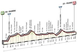 7. etapa Giro 2016 profil